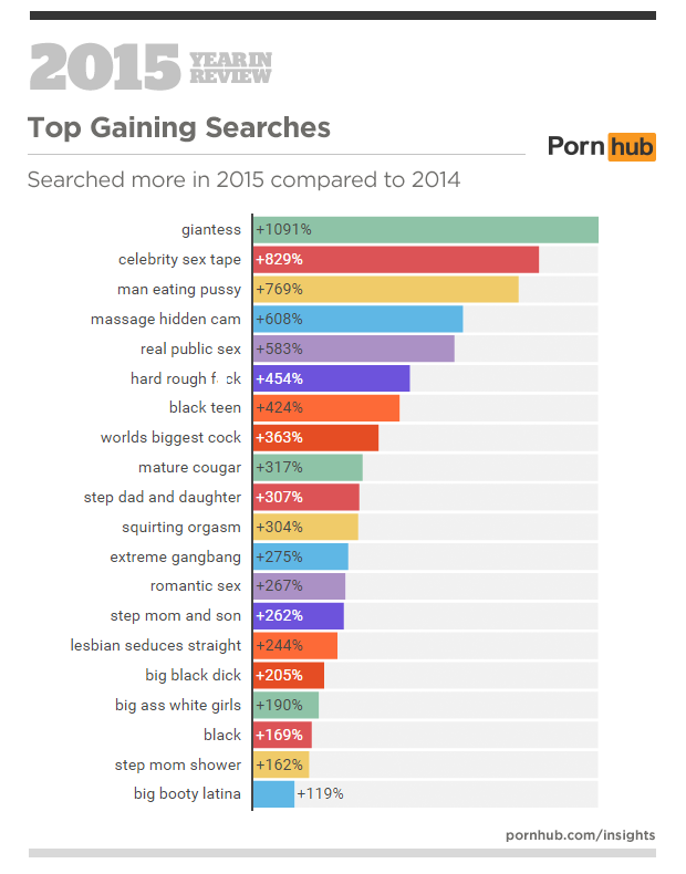 From Giantess To Chav, Heres What People Were Searching On PornHub in 2015 pornhub stats 3