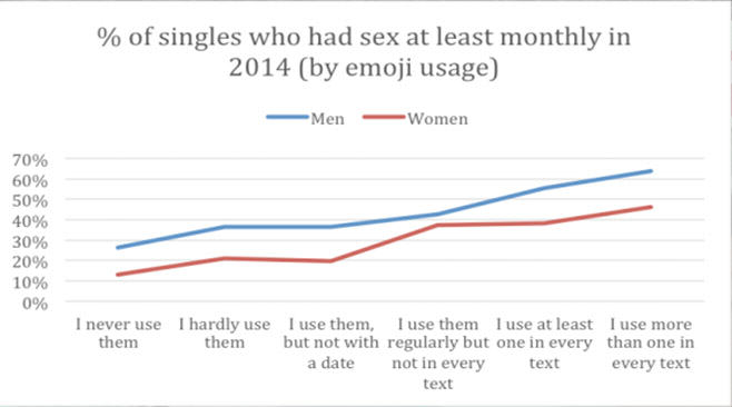 Apparently How Many Emojis You Use Says A Lot About Your Sex Life stats