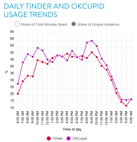 A Study Has Revealed The Best Time Of The Day To Get Tinder Matches tinder1