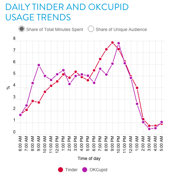 best time to use tinder