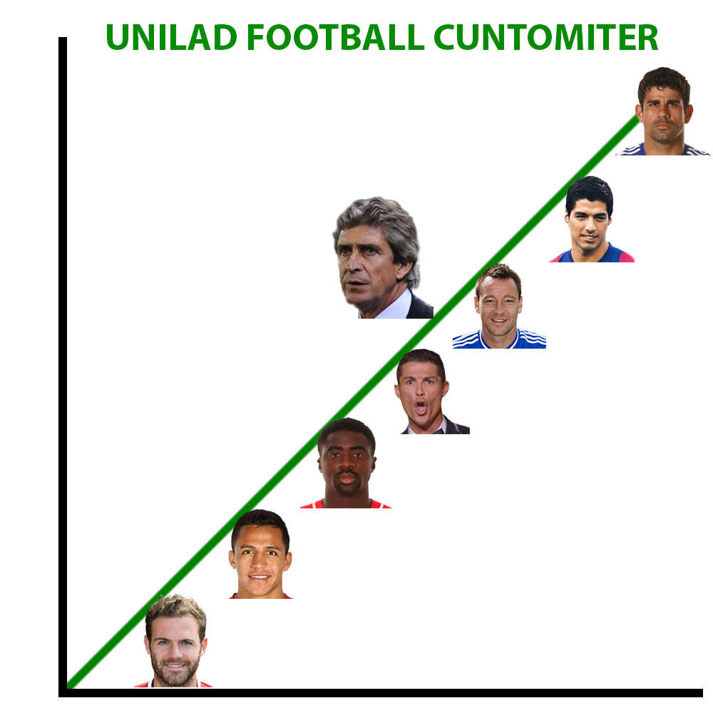 UNILAD Footballs King To C*nt Ometer Of The Week CuntPellegrini