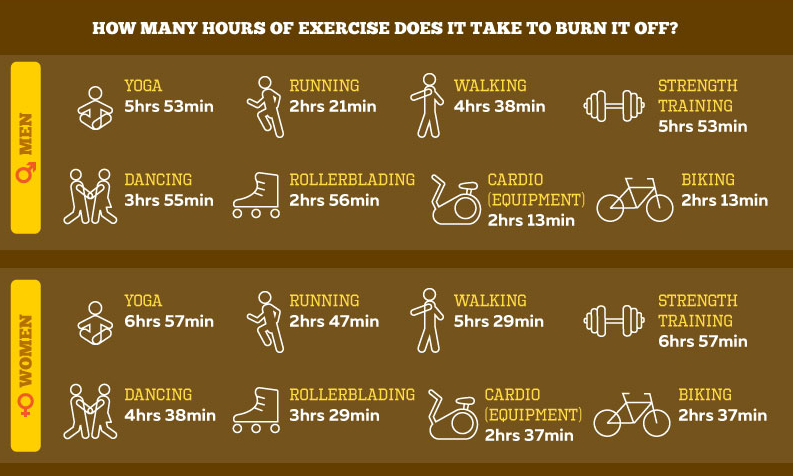 exercise calorie charts
