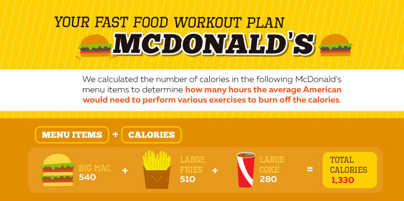 This Is How Much Exercise It Takes To Burn Off A McDonald's