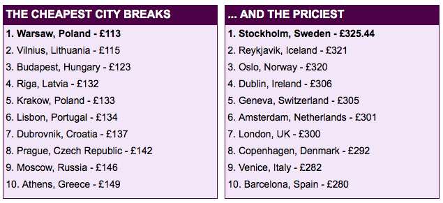 These Are The Cheapest European Cities To Visit This Easter travel1