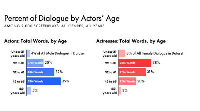 Sexism In Film: Hollywoods Problems Go Beyond Race 25426 1vosgd7 640x358