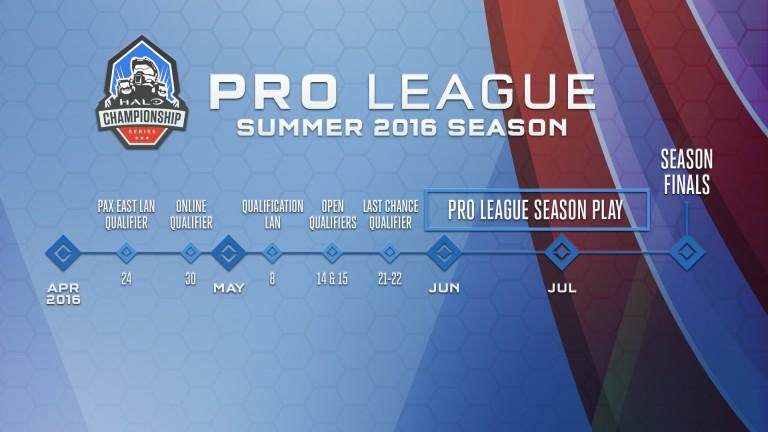 Halo 5 Championship Pro League Details Announced 3047564 hcs pro league schedule 768x432