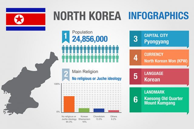 Heres The Strange Truth About Sex In North Korea NorthKorea stats 1 640x426