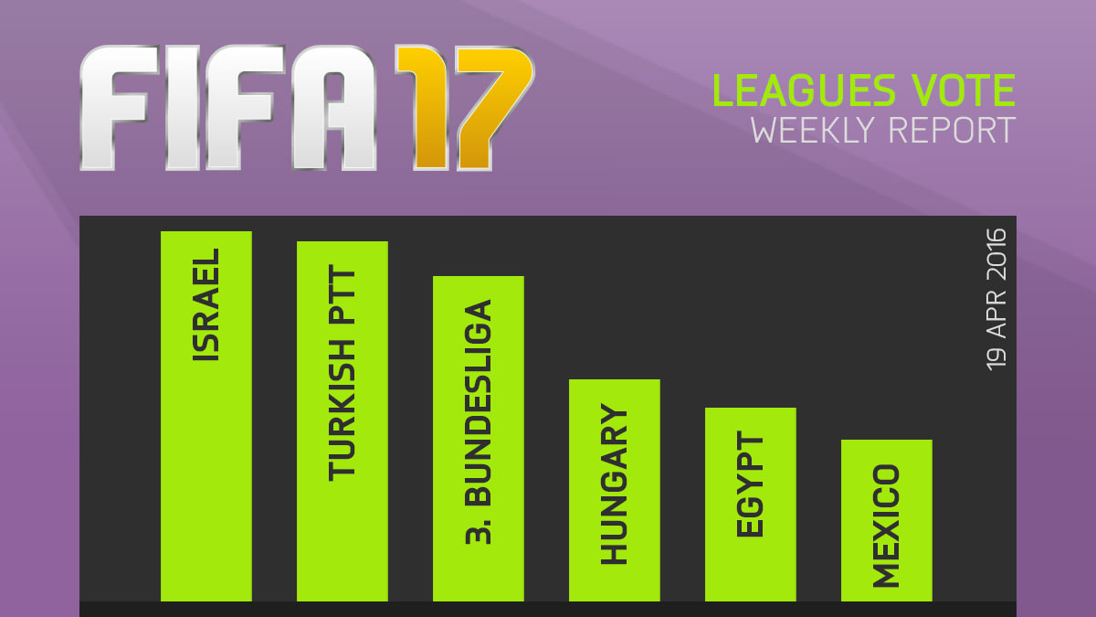 FIFA 17 Survey Reveals Most Wanted Leagues For Next Game fifa 17 leagues report 30