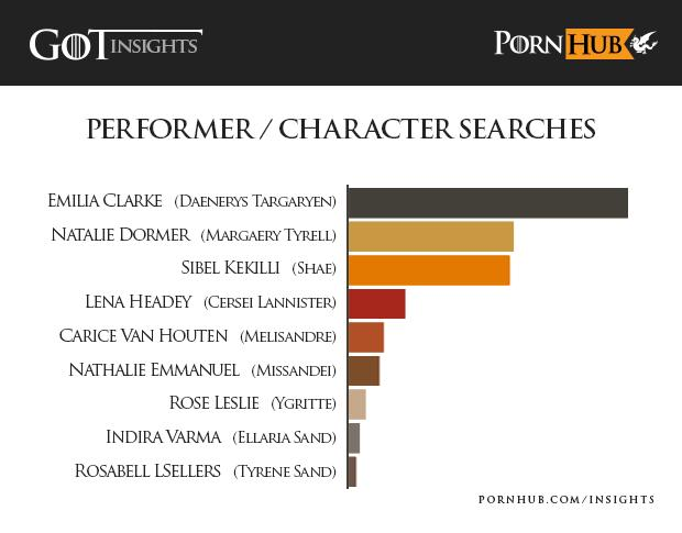 Game Of Thrones Is So Popular It Stops People Watching Porn pornhub insights game of thrones actors characters o6ccwh