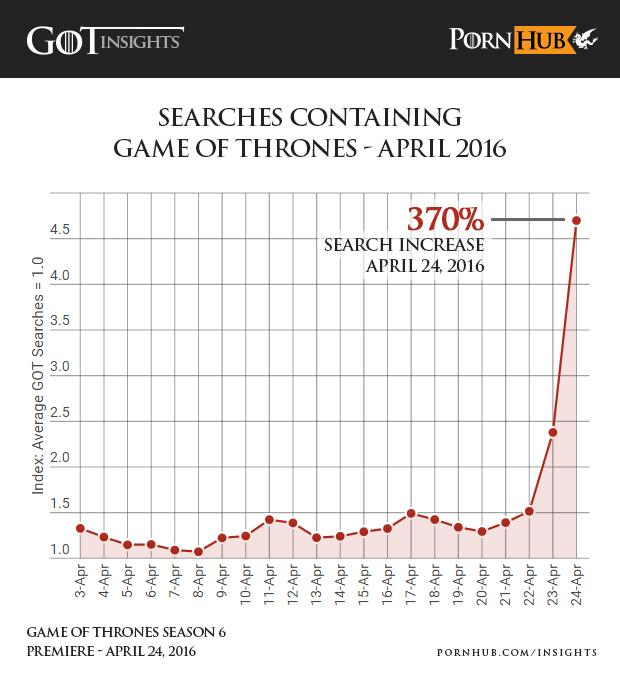 Game Of Thrones Is So Popular It Stops People Watching Porn pornhub insights game of thrones search increase april 2016 o6ccvs