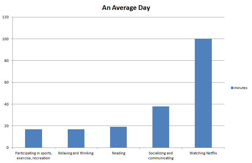 netflix-average-day