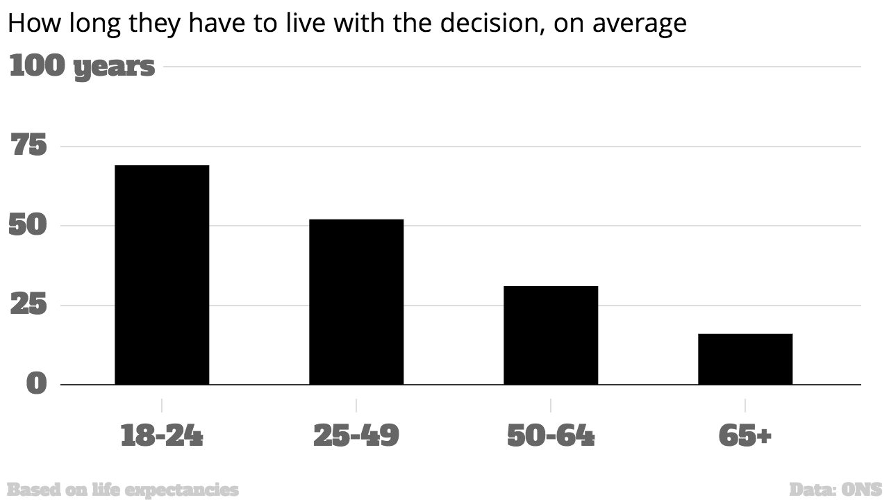 Three Charts Show How Older Voters Screwed Over Young People With Brexit 26809 1i5ltll