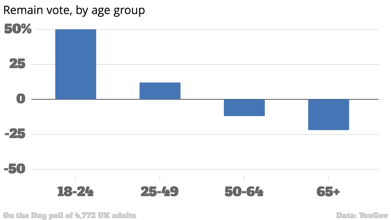 Three Charts Show How Older Voters Screwed Over Young People With Brexit 26809 1qiywem