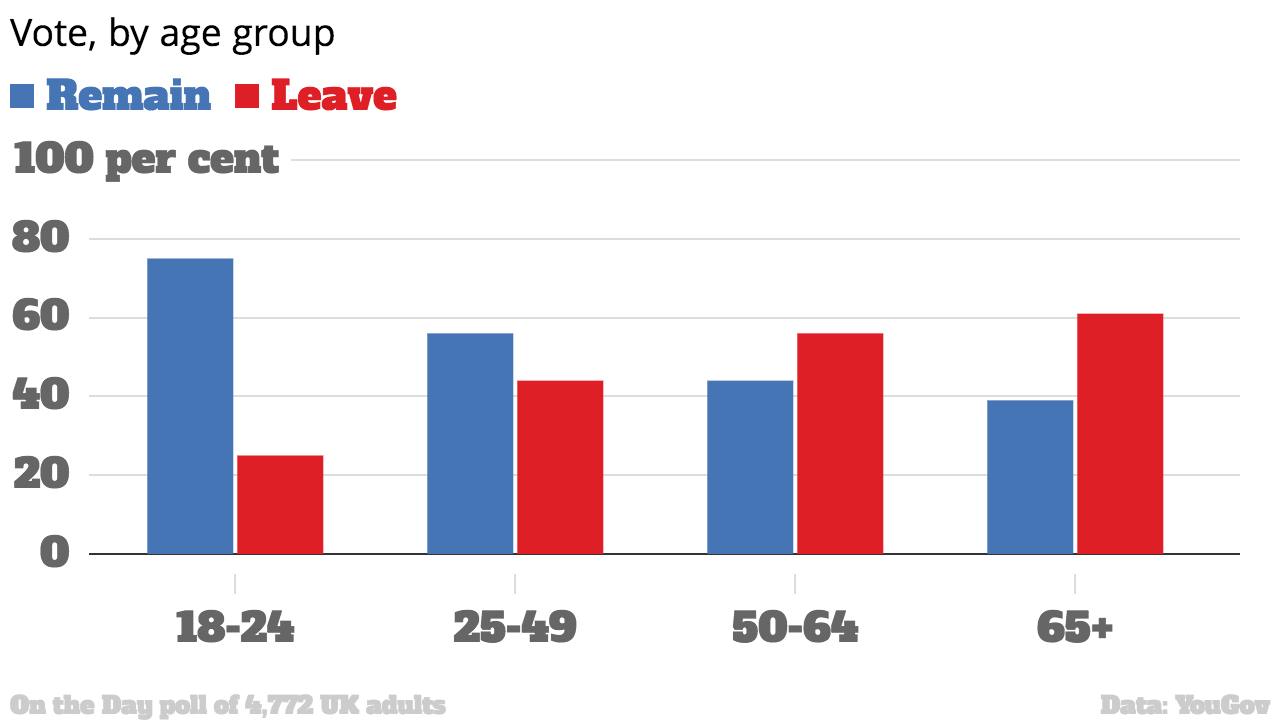 Three Charts Show How Older Voters Screwed Over Young People With Brexit 26809 y2fhz2