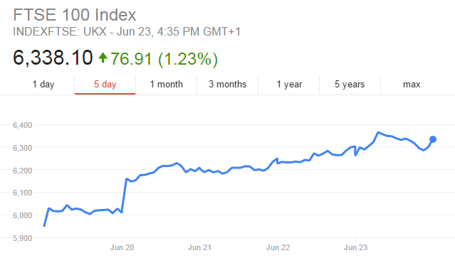 EU Referendum Count Has Begun And One Side Is Already Pulling Ahead ftse100 google