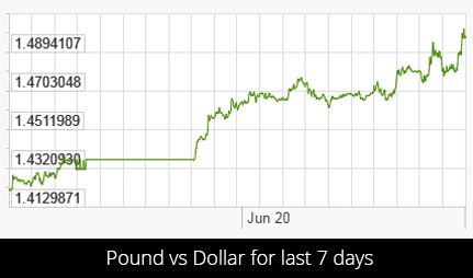 EU Referendum Count Has Begun And One Side Is Already Pulling Ahead pound vs dollar xrates 1
