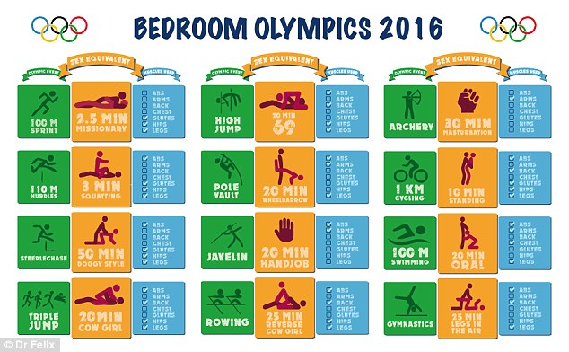 How The Sex Olympics Can Get You Incredibly Fit 36DD6F3C00000578 3723432 This infographic breaks down the calories burning potential of s a 46 1470320076241