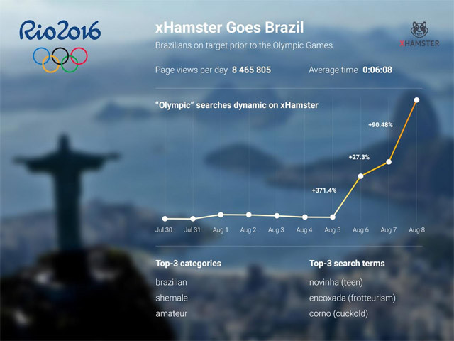 Heres What Porn People Search For During The Olympics xhamster porn brazil olympics