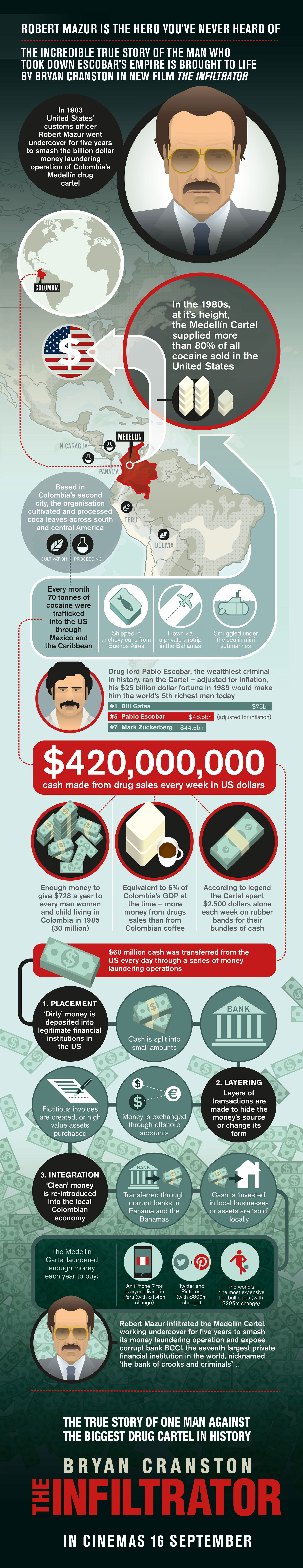 Heres How Rich Pablo Escobar Would Be If He Was Alive Today Infiltrator BIG2 1