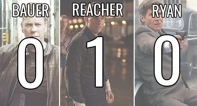 Jack Reacher VS Jack Ryan Vs Jack Bauer: Whos The Hardest Jack? 17164UNILAD imageoptim Jack One