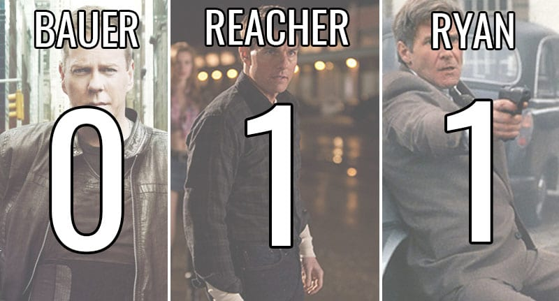 Jack Reacher VS Jack Ryan Vs Jack Bauer: Whos The Hardest Jack? 54871UNILAD imageoptim jack two