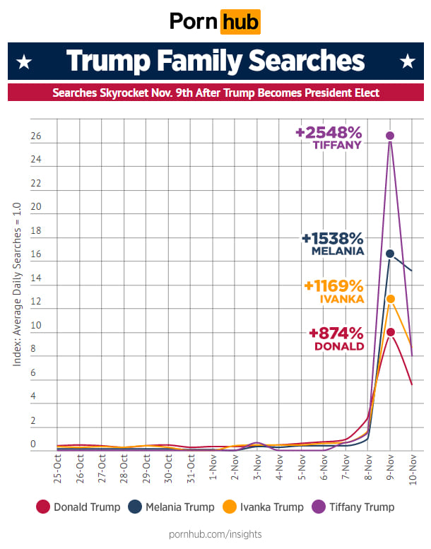 Donald Trump Will Be Disgusted By PornHubs Top Search Right Now 5828UNILAD imageoptim trumphub1