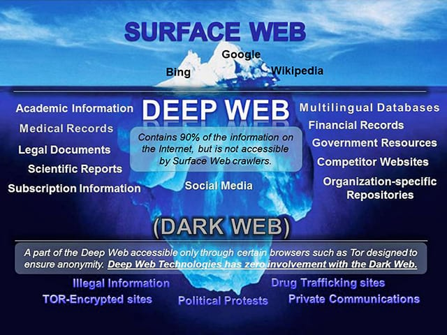 Anonymous Take Down 20 percent Of Dark Web Potentially Hosting 10,000 Child Porn Sites 442 Deep Web iceberg infografia