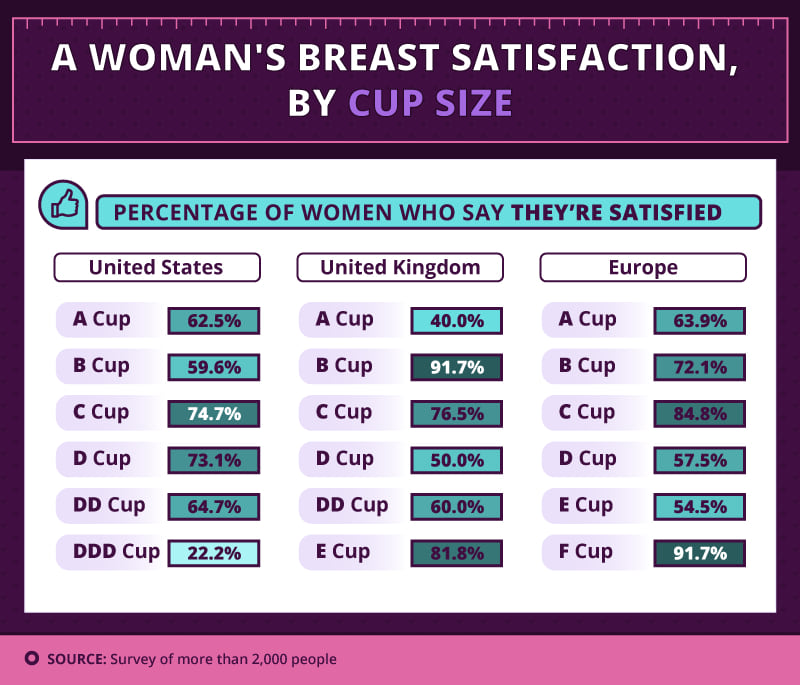 C Cup Vs D Cup Comparison Men And Women Have Vot...