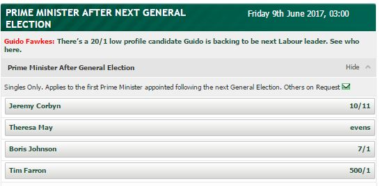 Jeremy Corbyn Is Now Favourite To Become Next Prime Minister paddypower