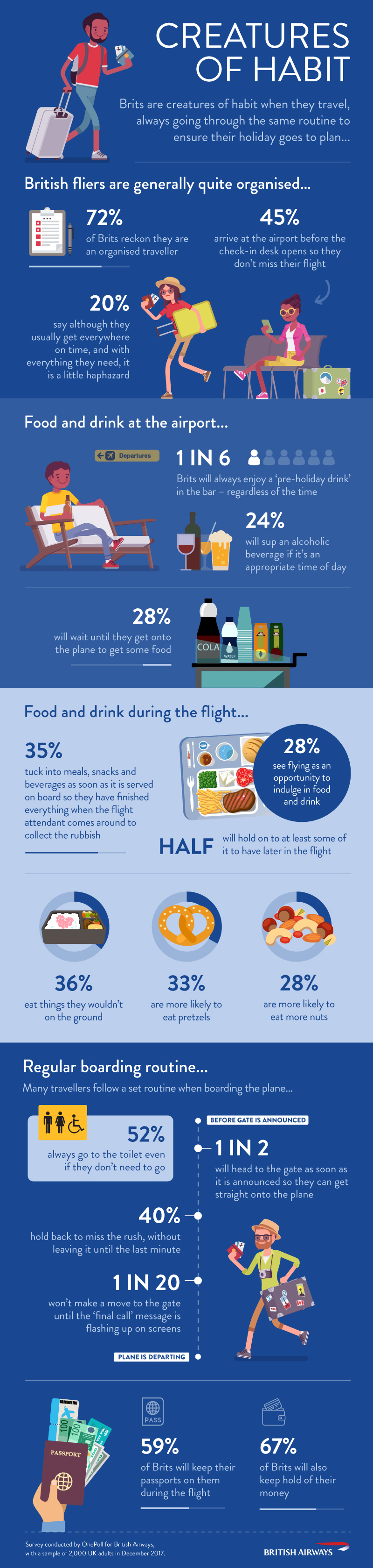 Brits Are Creatures Of Habit When They Travel, Study Finds ba british habits infographic final