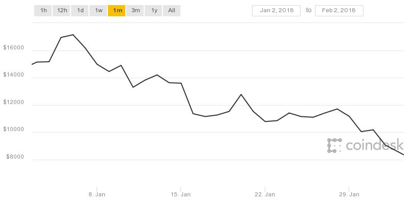 Price Of Bitcoin Is Crashing Drastically Right Now %name