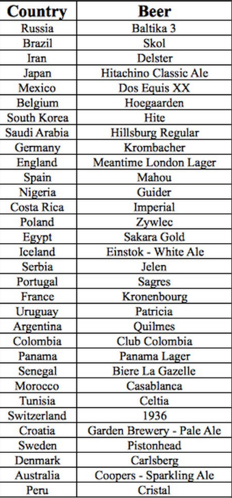 Beer from every World Cup 2018 nation