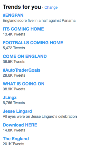 england world cup trending