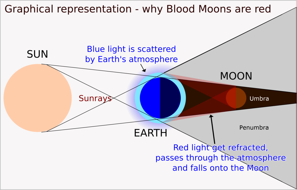 Blood Moon diagram