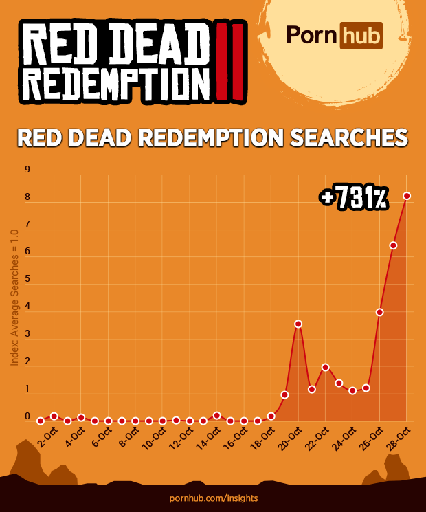 red dead redemption porn searches