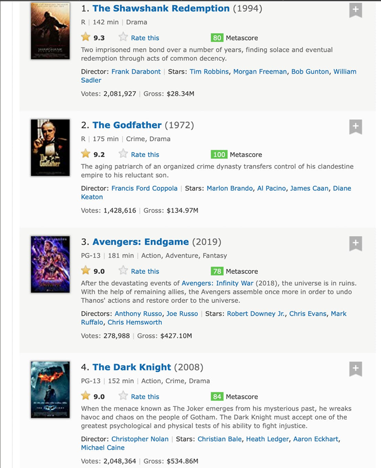 avengers is on IMDb as third best film ever