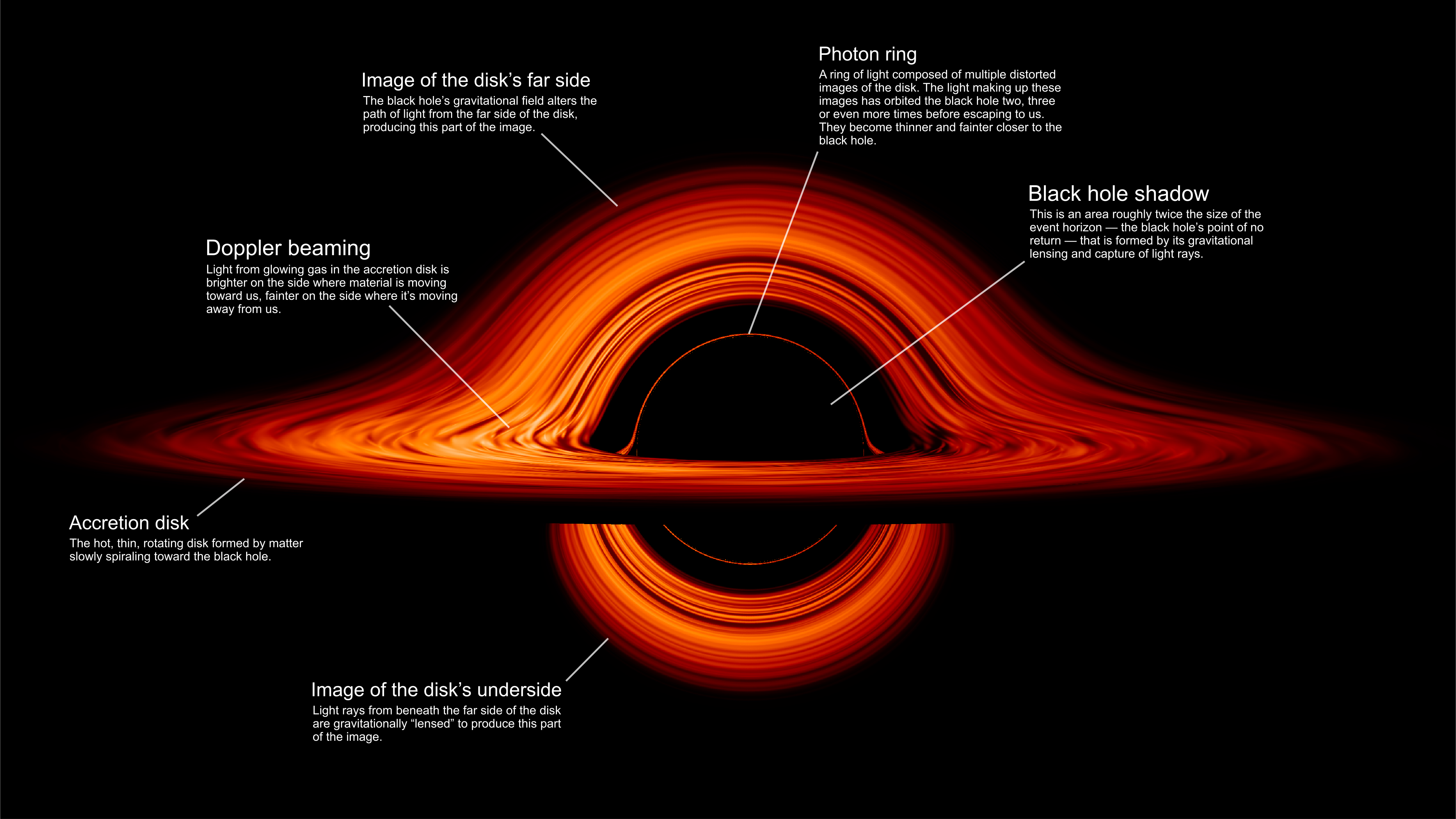 NASA's New Visualisation Of A Black Hole Is Incredible