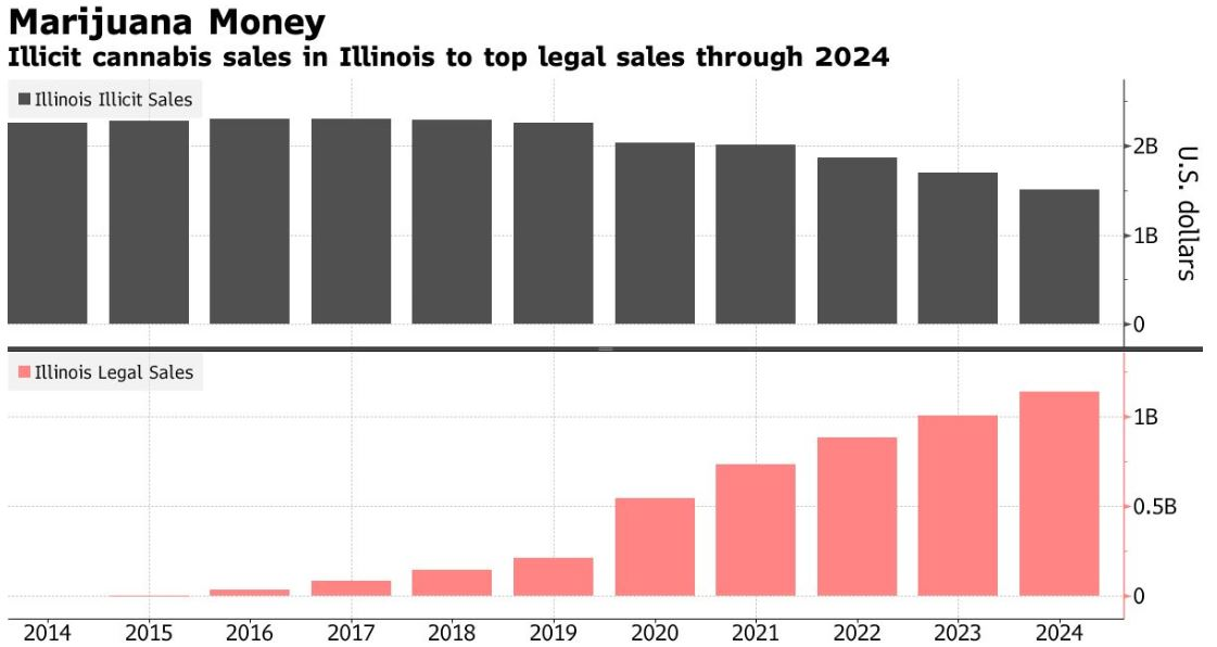 Illinois weed sales
