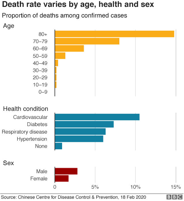Coronavirus death rate varies by age, health and sex