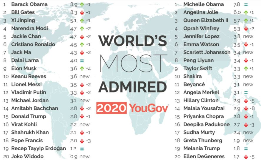World's most admired people